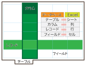 DB と Excel な対応
