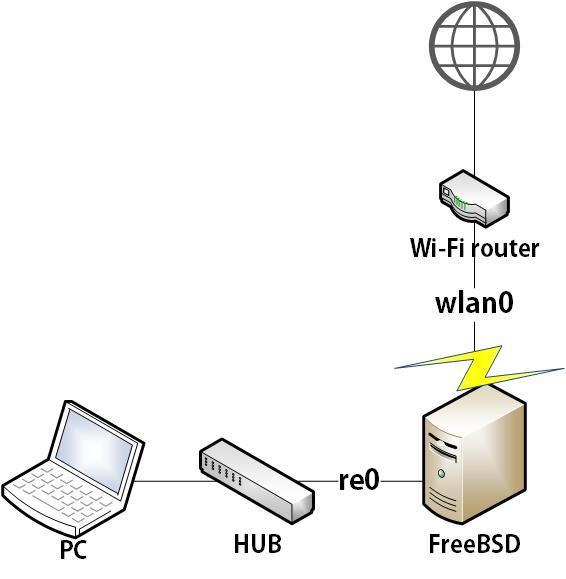 DHCP テスト例